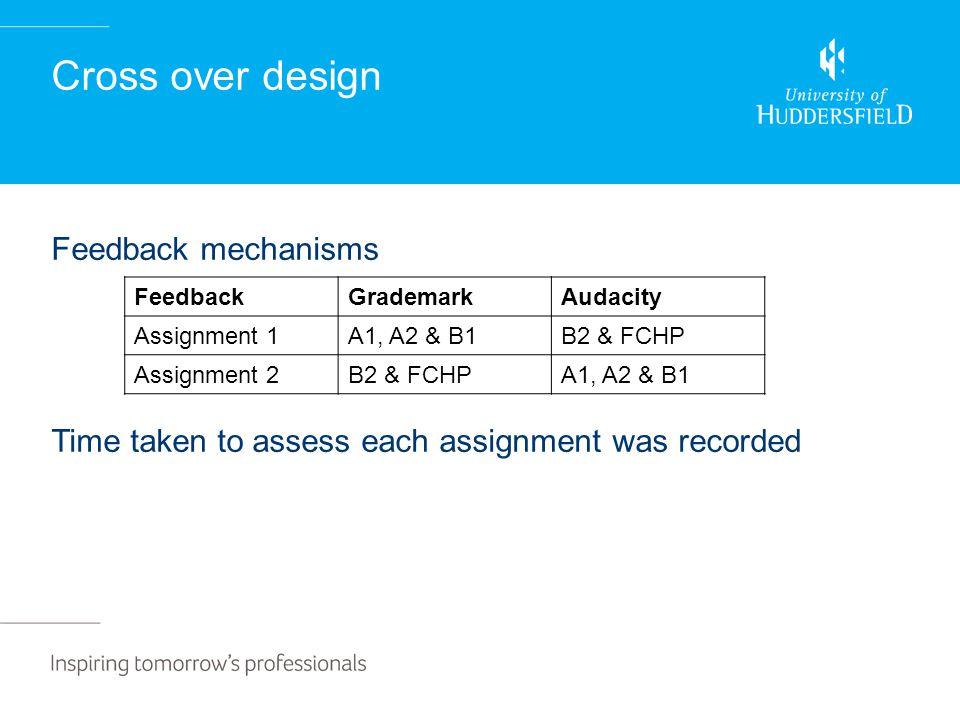 Cross over design FeedbackGrademarkAudacity Assignment 1A1, A2 & B1B2 & FCHP Assignment 2B2 & FCHPA1, A2 & B1 Feedback mechanisms Time taken to assess