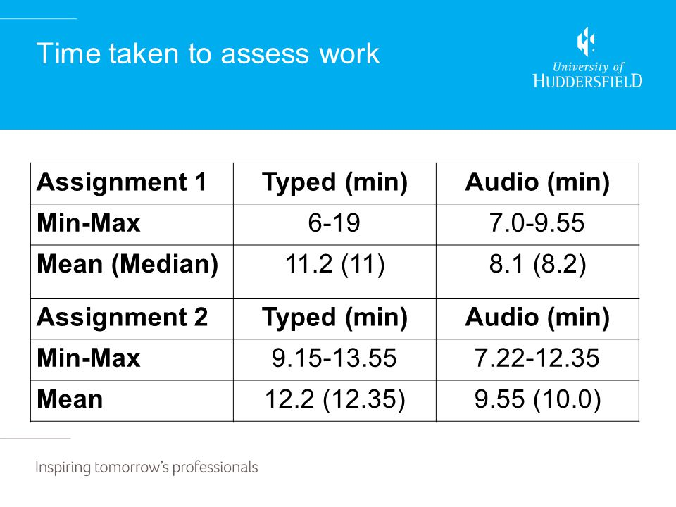 Time taken to assess work Assignment 1Typed (min)Audio (min) Min-Max6-197.0-9.55 Mean (Median) 11.2 (11)8.1 (8.2) Assignment 2Typed (min)Audio (min) Min-Max9.15-13.557.22-12.35 Mean12.2 (12.35)9.55 (10.0)