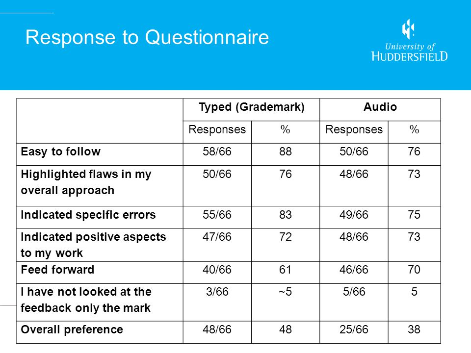 Response to Questionnaire Typed (Grademark)Audio Responses% % Easy to follow58/668850/6676 Highlighted flaws in my overall approach 50/667648/6673 Ind