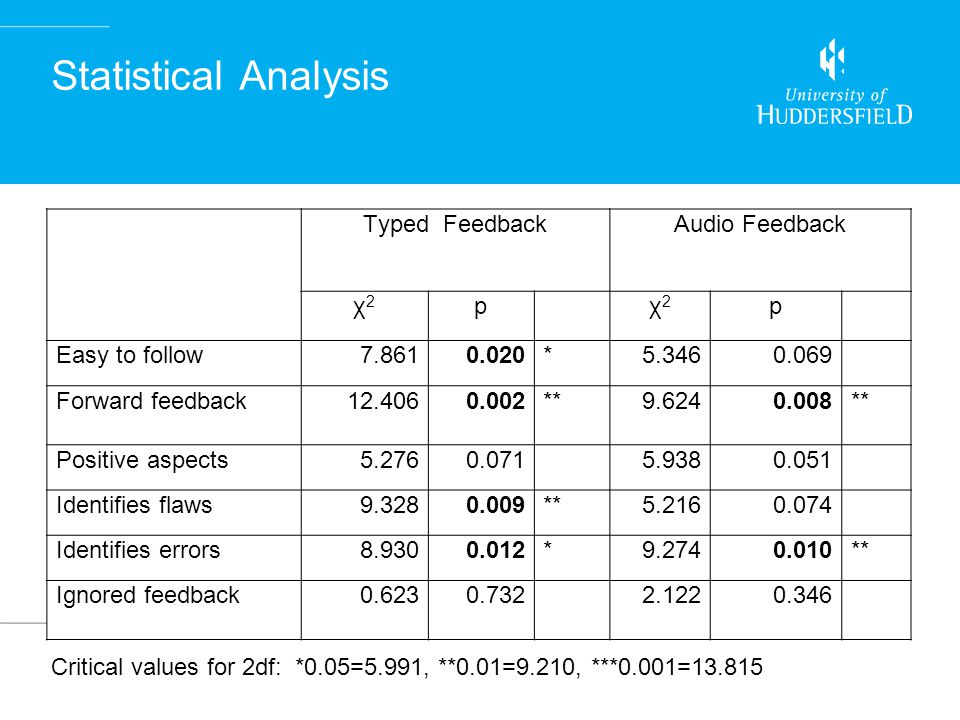 Statistical Analysis Critical values for 2df: *0.05=5.991, **0.01=9.210, ***0.001=13.815 Typed Feedback Audio Feedback χ2χ2 p χ2χ2 p Easy to follow7.8