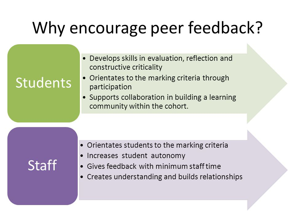Why encourage peer feedback? Develops skills in evaluation, reflection and constructive criticality Orientates to the marking criteria through partici