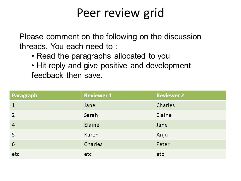 Peer review grid ParagraphReviewer 1Reviewer 2 1JaneCharles 2SarahElaine 4 Jane 5KarenAnju 6CharlesPeter etc Please comment on the following on the discussion threads.