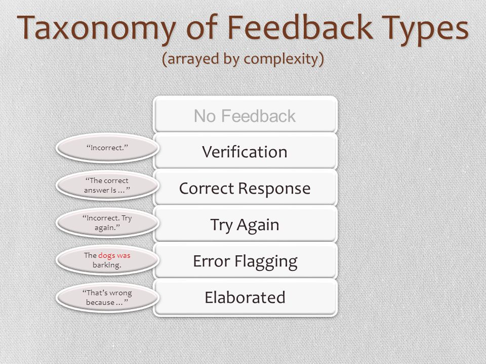 Taxonomy of Feedback Types (arrayed by complexity) No Feedback Verification Correct Response Try Again Error Flagging Elaborated Incorrect. The correc