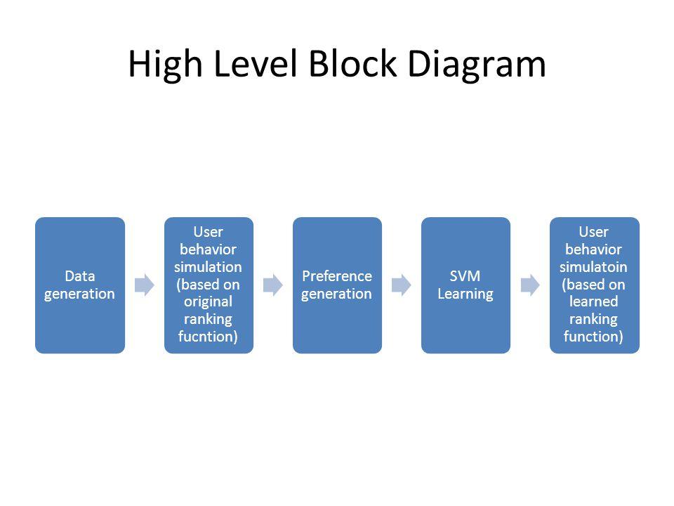 High Level Block Diagram Data generation User behavior simulation (based on original ranking fucntion) Preference generation SVM Learning User behavior simulatoin (based on learned ranking function)