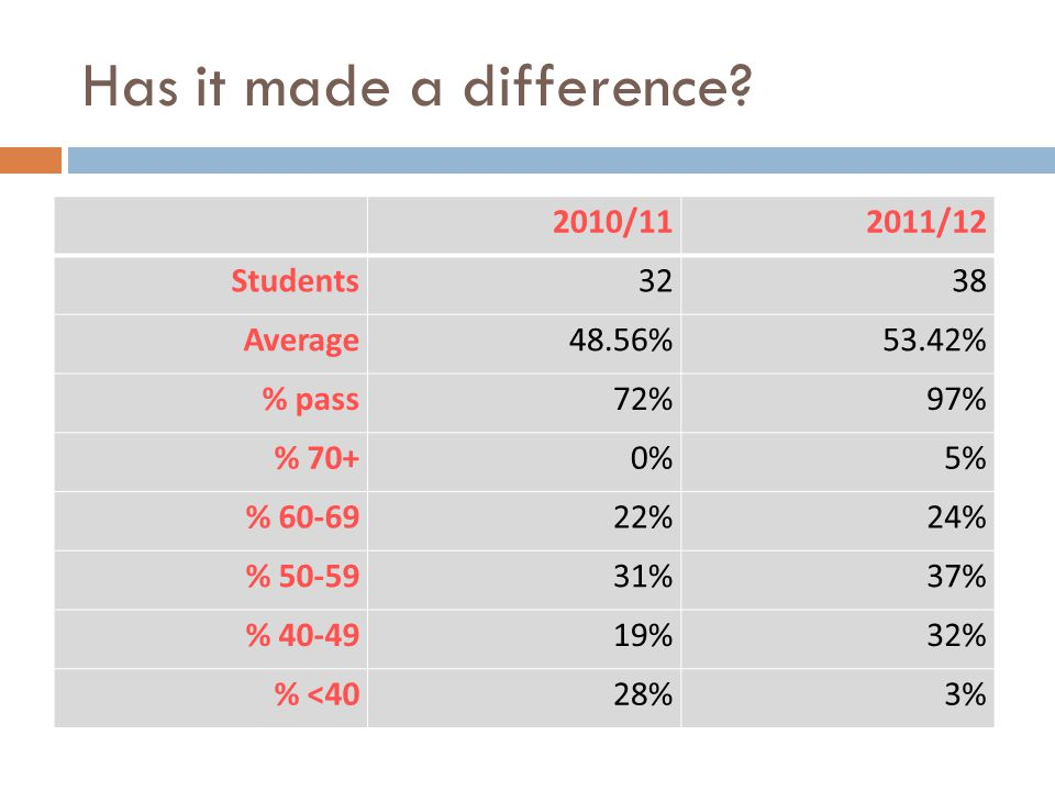 Has it made a difference? 2010/112011/12 Students3238 Average48.56%53.42% % pass72%97% % 70+0%5% % 60-6922%24% % 50-5931%37% % 40-4919%32% % <4028%3%