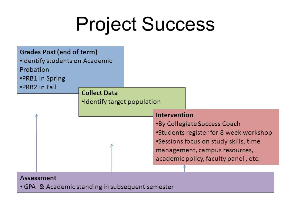Project Success Grades Post (end of term) Identify students on Academic Probation PRB1 in Spring PRB2 in Fall Collect Data Identify target population