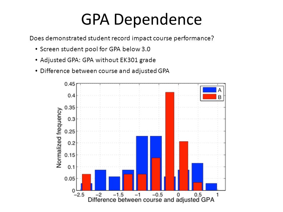 GPA Dependence Does demonstrated student record impact course performance.