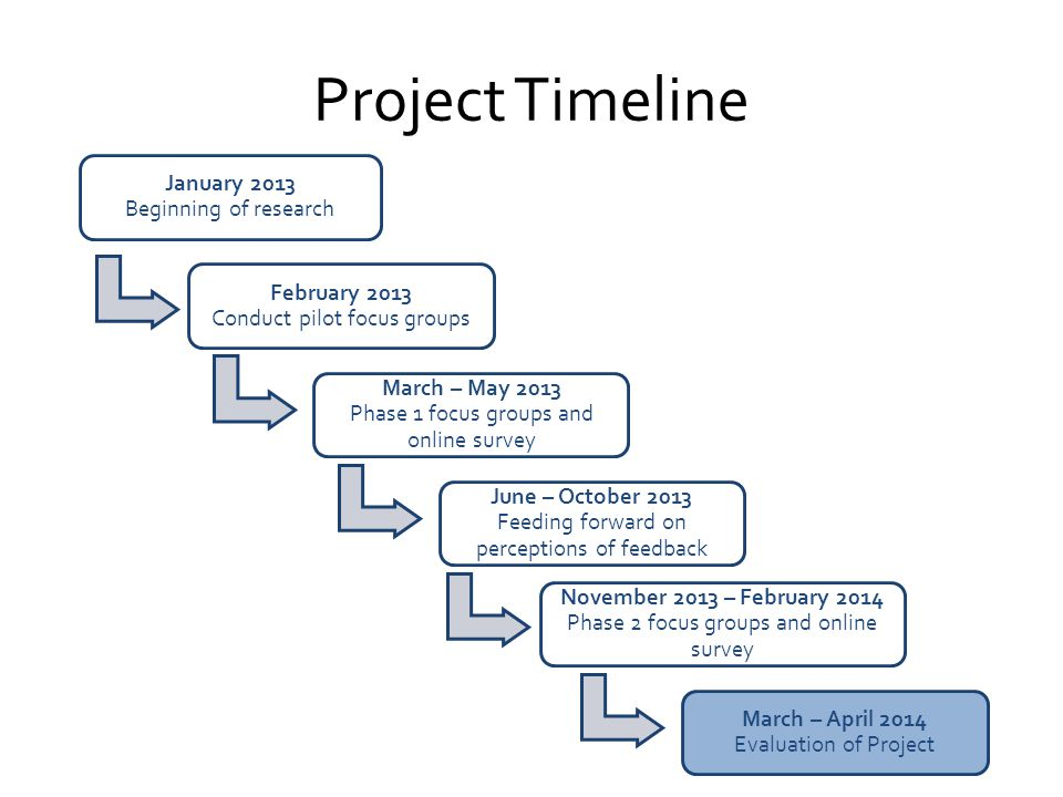Project Timeline January 2013 Beginning of research February 2013 Conduct pilot focus groups March – May 2013 Phase 1 focus groups and online survey June – October 2013 Feeding forward on perceptions of feedback November 2013 – February 2014 Phase 2 focus groups and online survey March – April 2014 Evaluation of Project