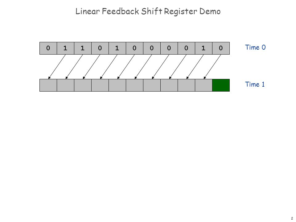 2 Linear Feedback Shift Register Demo 0001101001 Time 0 Time 1 0