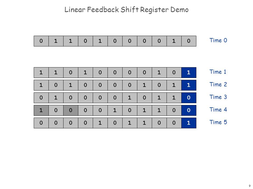 9 Linear Feedback Shift Register Demo 0001101001 Time 0 Time 1 Time 2 Time 3 Time 4 Time 5 0 00011010101 00011010101 00010010101 00010010101 000110001