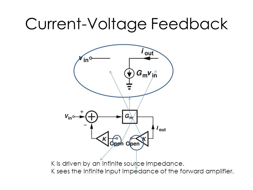Current-Voltage Feedback K is driven by an infinite source impedance. K sees the infinite input impedance of the forward amplifier.