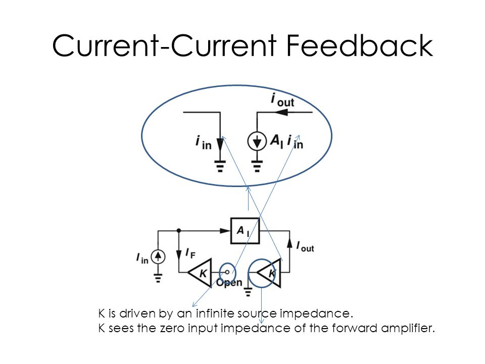 Current-Current Feedback K is driven by an infinite source impedance. K sees the zero input impedance of the forward amplifier.