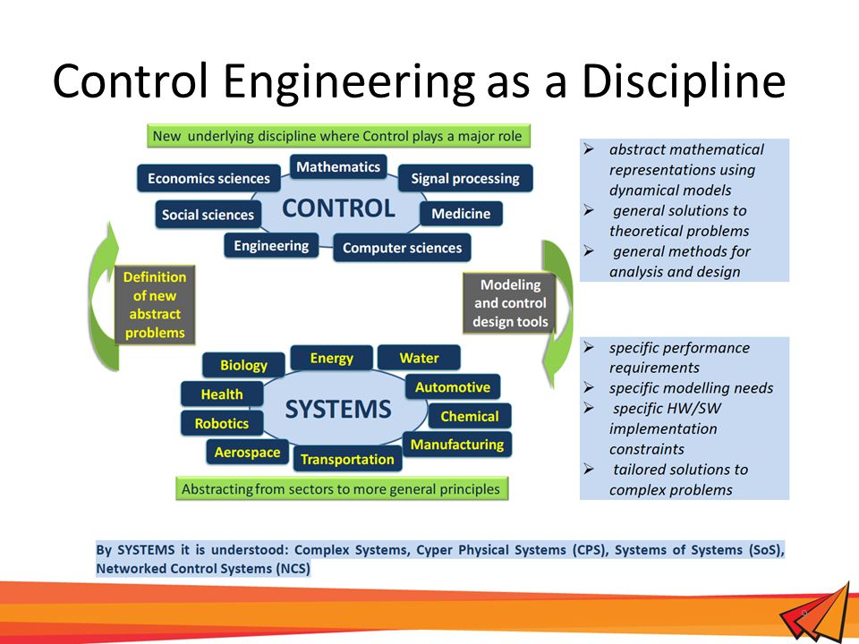Control Engineering as a Discipline 9