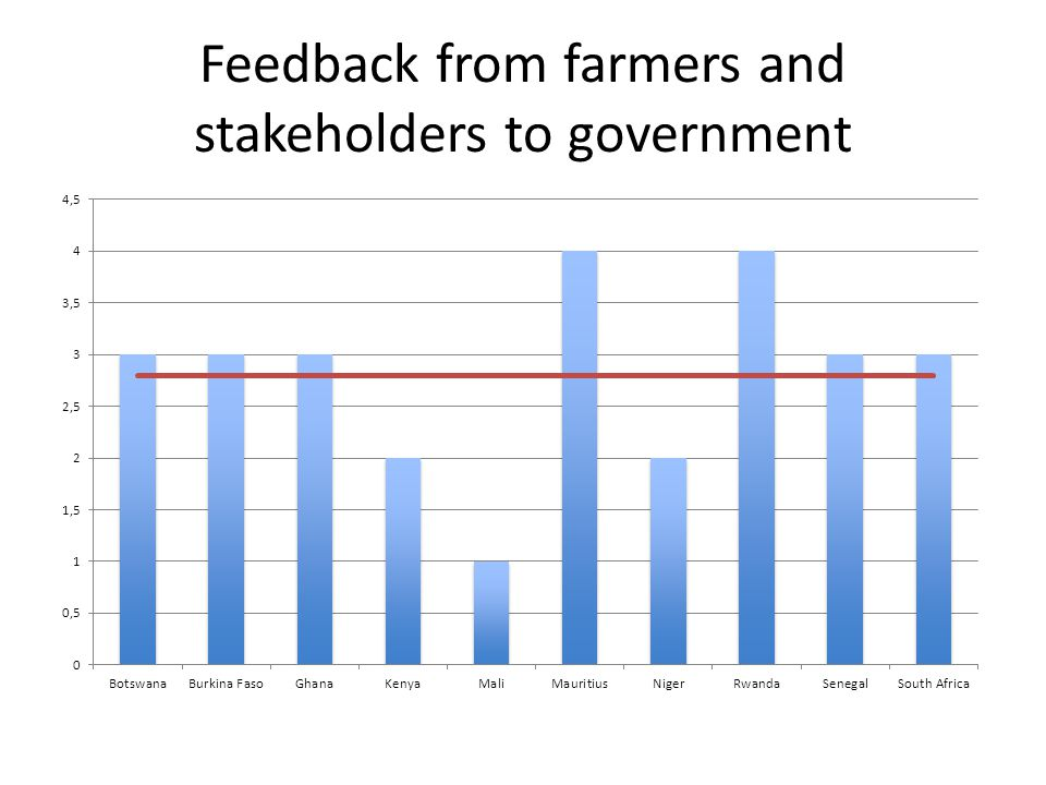 Feedback from farmers and stakeholders to government