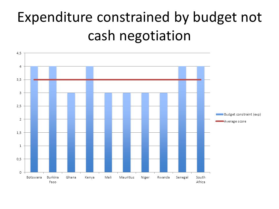 Expenditure constrained by budget not cash negotiation