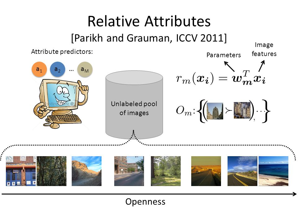 Relative Attributes [Parikh and Grauman, ICCV 2011] Openness Unlabeled pool of images Attribute predictors: a1a1 a2a2 aMaM … Image features Parameters