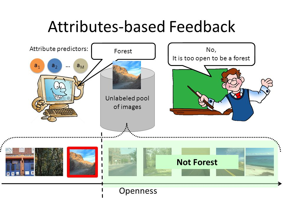 Attributes-based Feedback Unlabeled pool of images No, It is too open to be a forest Attribute predictors: a1a1 a2a2 aMaM … Forest Openness Not Forest