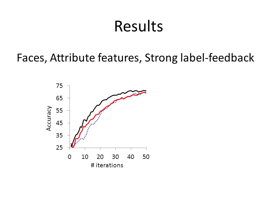 Results Faces, Attribute features, Strong label-feedback # iterations Accuracy