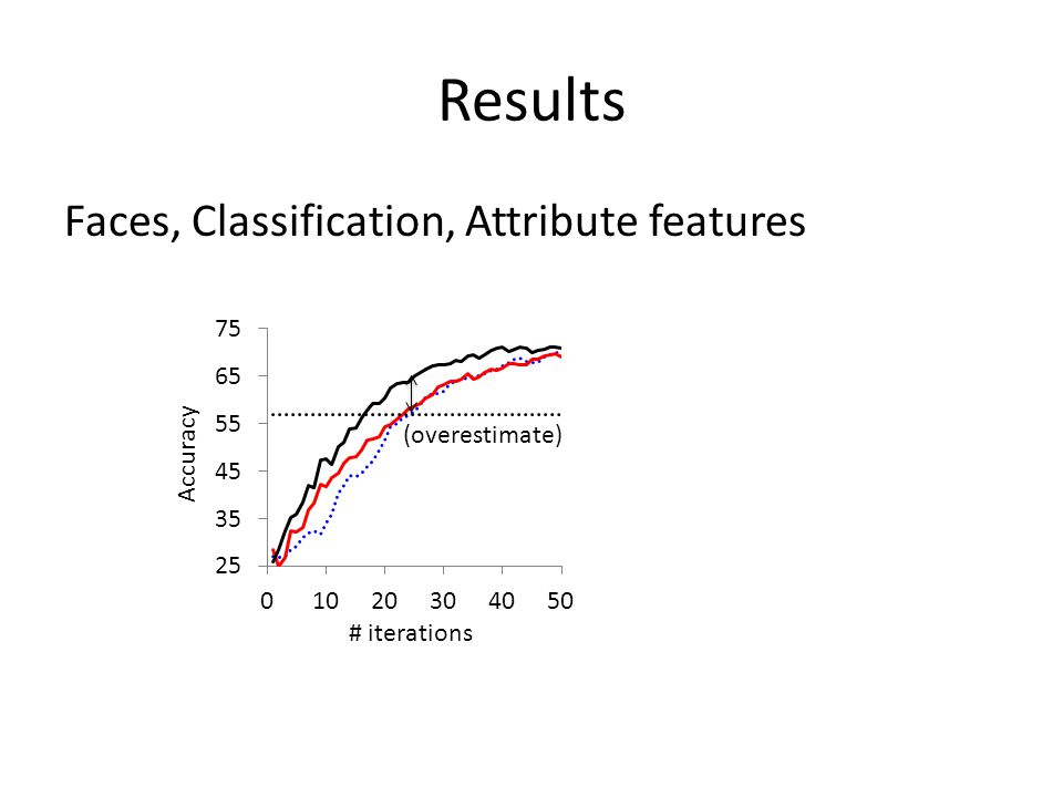 Results Faces, Classification, Attribute features (overestimate) # iterations Accuracy