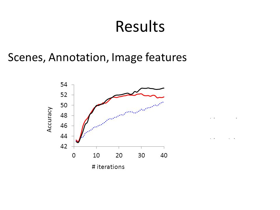 Results Scenes, Annotation, Image features # iterations Accuracy