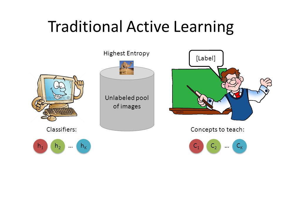 Traditional Active Learning Concepts to teach: C1C1 C2C2 CKCK … Unlabeled pool of images Classifiers: h1h1 h2h2 hKhK … [Label] Highest Entropy