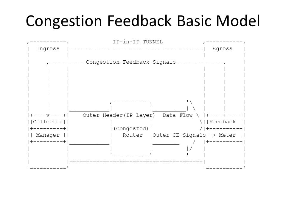Congestion Feedback Basic Model,-----------. IP-in-IP TUNNEL,-----------. | Ingress |========================================| Egress | | | |,--------
