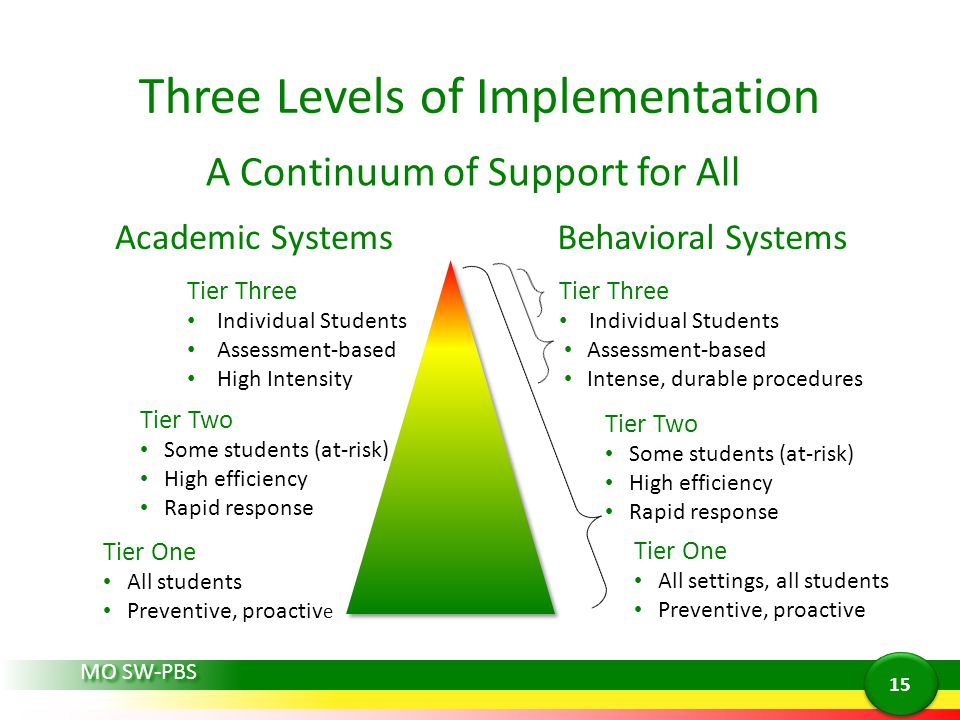 Three Levels of Implementation A Continuum of Support for All Tier One All students Preventive, proactiv e Tier One All settings, all students Preventive, proactive Tier Two Some students (at-risk) High efficiency Rapid response Tier Two Some students (at-risk) High efficiency Rapid response Tier Three Individual Students Assessment-based High Intensity Tier Three Individual Students Assessment-based Intense, durable procedures Academic SystemsBehavioral Systems MO SW-PBS 15