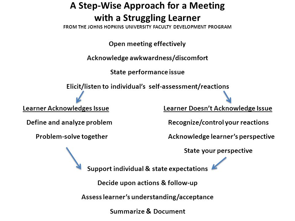 A Step-Wise Approach for a Meeting with a Struggling Learner FROM THE JOHNS HOPKINS UNIVERSITY FACULTY DEVELOPMENT PROGRAM Open meeting effectively Ac