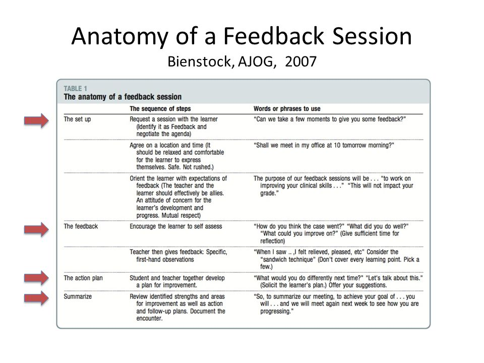 Feedback Part 2: Wrap-Up Take Away Points Orient learners to process of feedback Consider the relationship Plan/implement FB meeting process