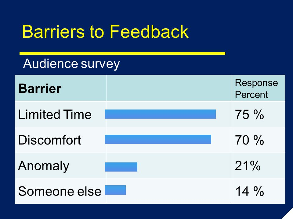 Barriers to Feedback Audience survey Barrier Response Percent Limited Time75 % Discomfort70 % Anomaly21% Someone else14 %