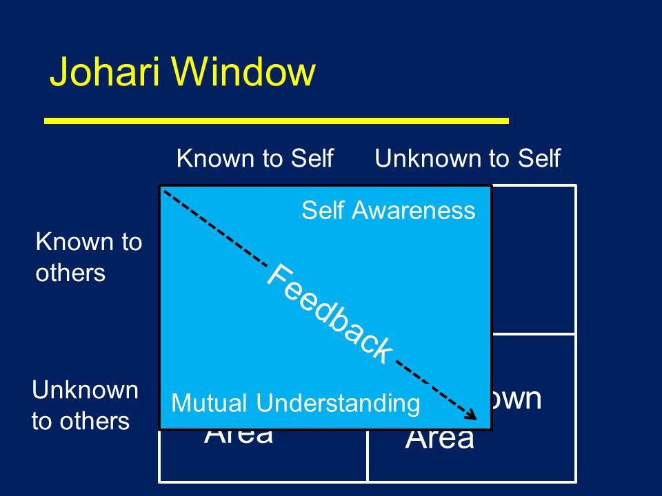 Johari Window Known to SelfUnknown to Self Known to others Unknown to others Open/Free Area (Personal Growth) Hidden Area Blind Area Unknown Area Feedback Self Awareness Mutual Understanding