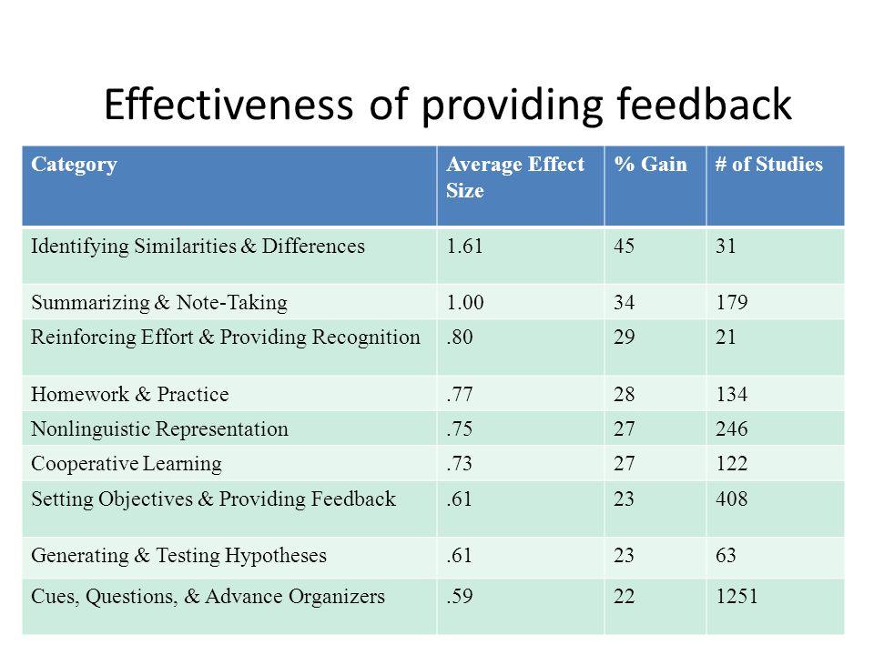 CategoryAverage Effect Size % Gain# of Studies Identifying Similarities & Differences1.614531 Summarizing & Note-Taking1.0034179 Reinforcing Effort &