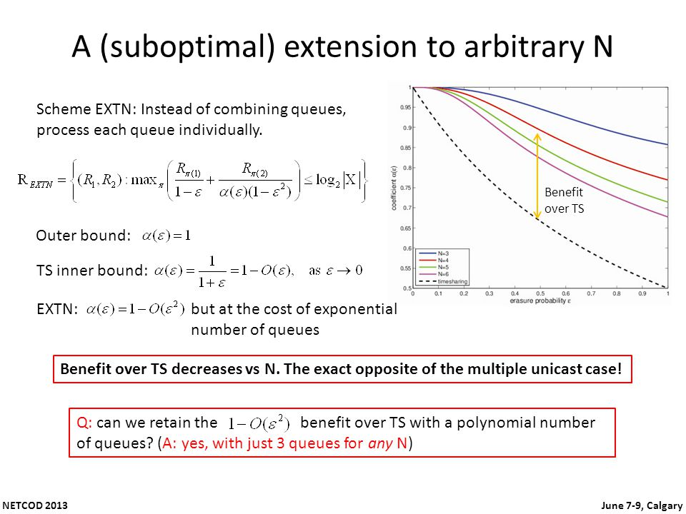 NETCOD 2013 June 7-9, Calgary A (suboptimal) extension to arbitrary N Scheme EXTN: Instead of combining queues, process each queue individually. Outer