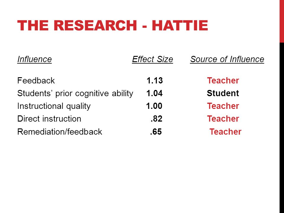 THE RESEARCH - HATTIE Influence Effect Size Source of Influence Feedback 1.13 Teacher Students prior cognitive ability 1.04 Student Instructional quality 1.00 Teacher Direct instruction.82 Teacher Remediation/feedback.65 Teacher