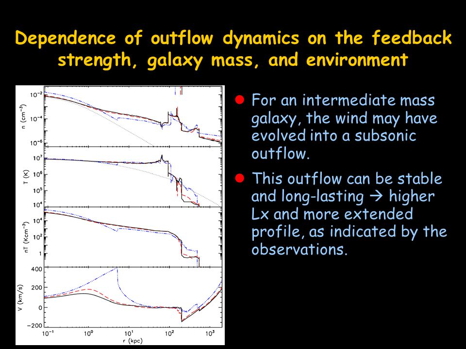 Dependence of outflow dynamics on the feedback strength, galaxy mass, and environment For an intermediate mass galaxy, the wind may have evolved into a subsonic outflow.