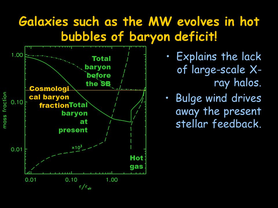 Galaxies such as the MW evolves in hot bubbles of baryon deficit.