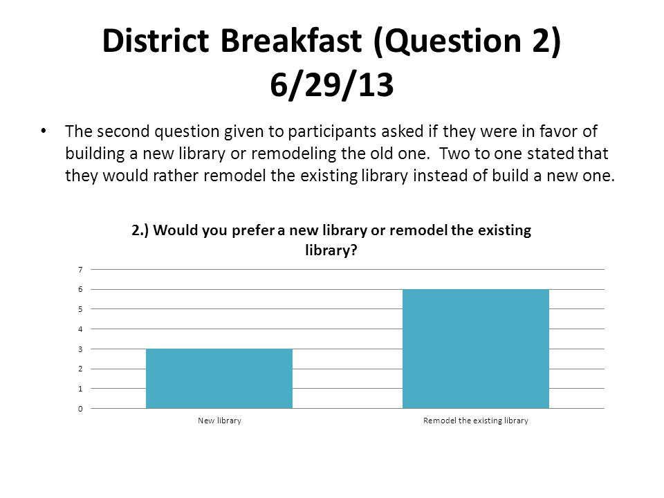 District Breakfast (Question 2) 6/29/13 The second question given to participants asked if they were in favor of building a new library or remodeling the old one.