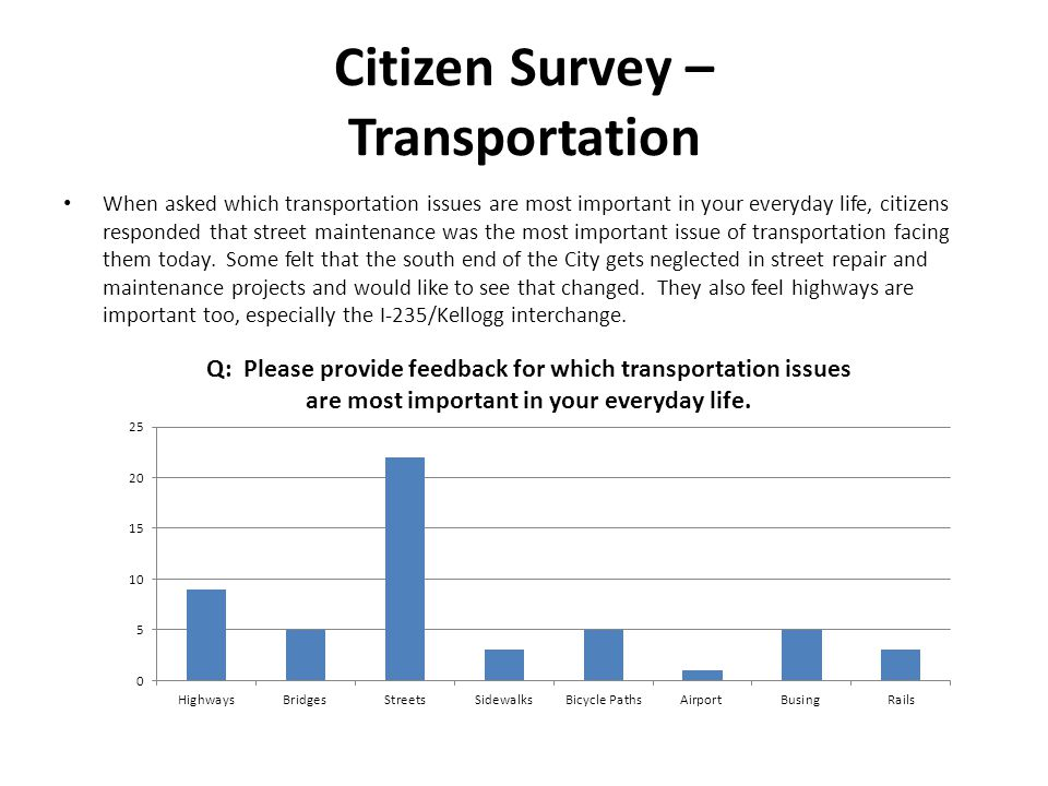 Citizen Survey – Transportation When asked which transportation issues are most important in your everyday life, citizens responded that street maintenance was the most important issue of transportation facing them today.