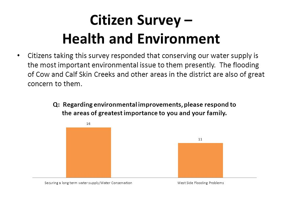 Citizen Survey – Health and Environment Citizens taking this survey responded that conserving our water supply is the most important environmental issue to them presently.