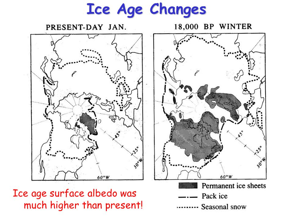 Ice Age Changes Ice age surface albedo was much higher than present!