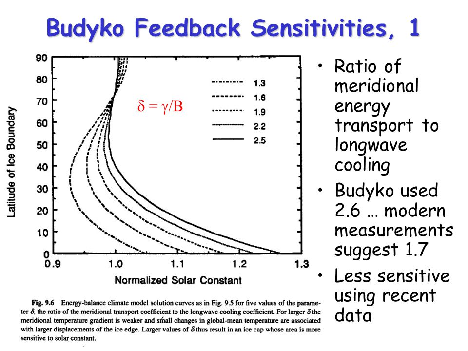 Budyko Feedback Sensitivities, 1 Ratio of meridional energy transport to longwave cooling Budyko used 2.6 … modern measurements suggest 1.7 Less sensitive using recent data = /B