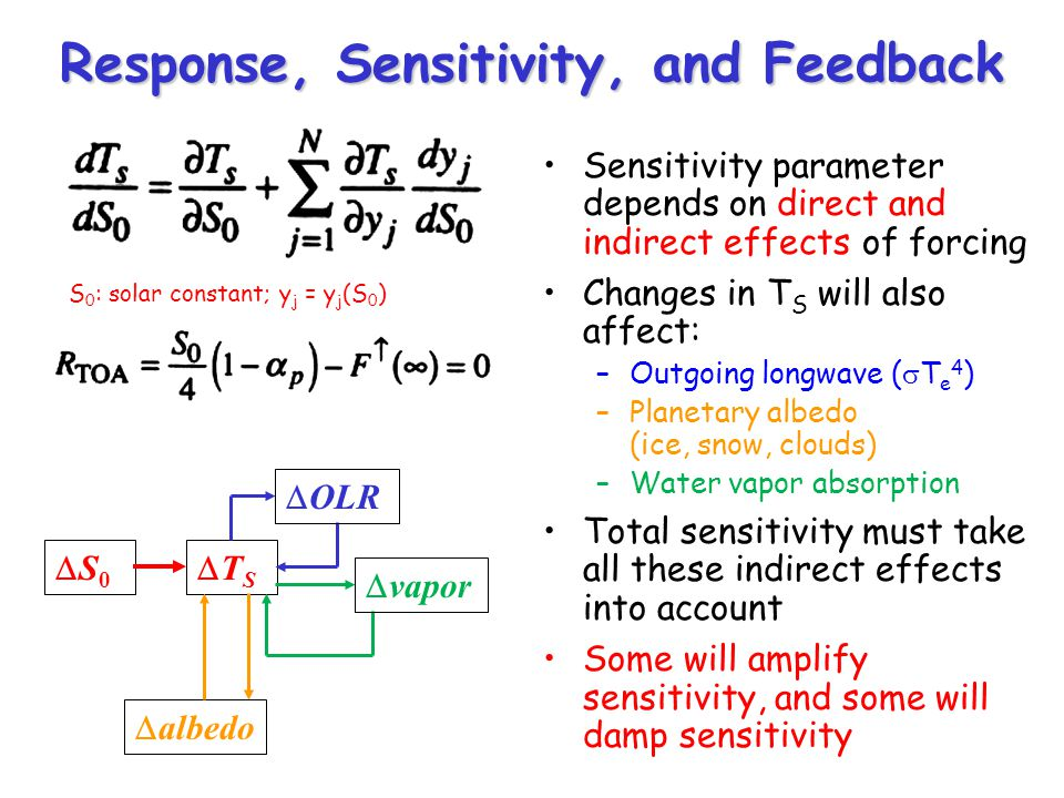 Response, Sensitivity, and Feedback S 0 T S OLR vapor albedo Sensitivity parameter depends on direct and indirect effects of forcing Changes in T S will also affect: –Outgoing longwave ( T e 4 ) –Planetary albedo (ice, snow, clouds) –Water vapor absorption Total sensitivity must take all these indirect effects into account Some will amplify sensitivity, and some will damp sensitivity S 0 : solar constant; y j = y j (S 0 )
