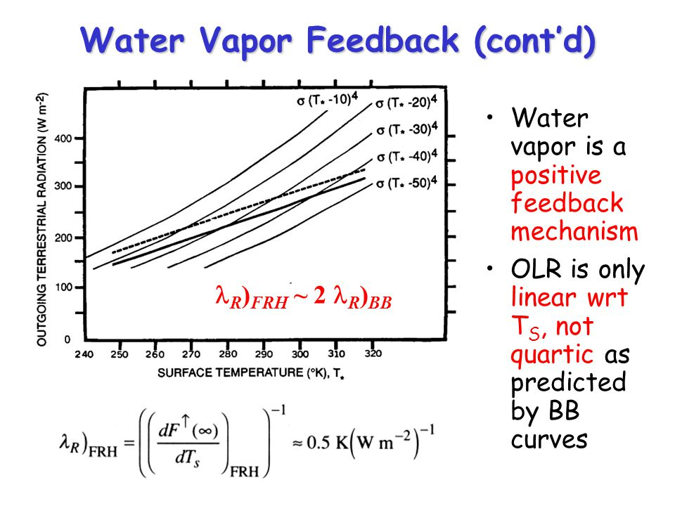 Water Vapor Feedback (contd) Water vapor is a positive feedback mechanism OLR is only linear wrt T S, not quartic as predicted by BB curves R ) FRH ~ 2 R ) BB