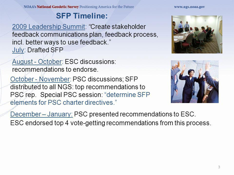 3 SFP Timeline: 2009 Leadership Summit: Create stakeholder feedback communications plan, feedback process, incl. better ways to use feedback. July: Dr