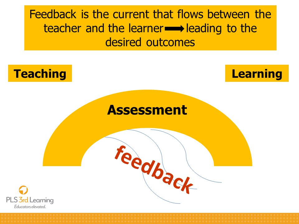 Assessment TeachingLearning feedback Feedback is the current that flows between the teacher and the learner leading to the desired outcomes