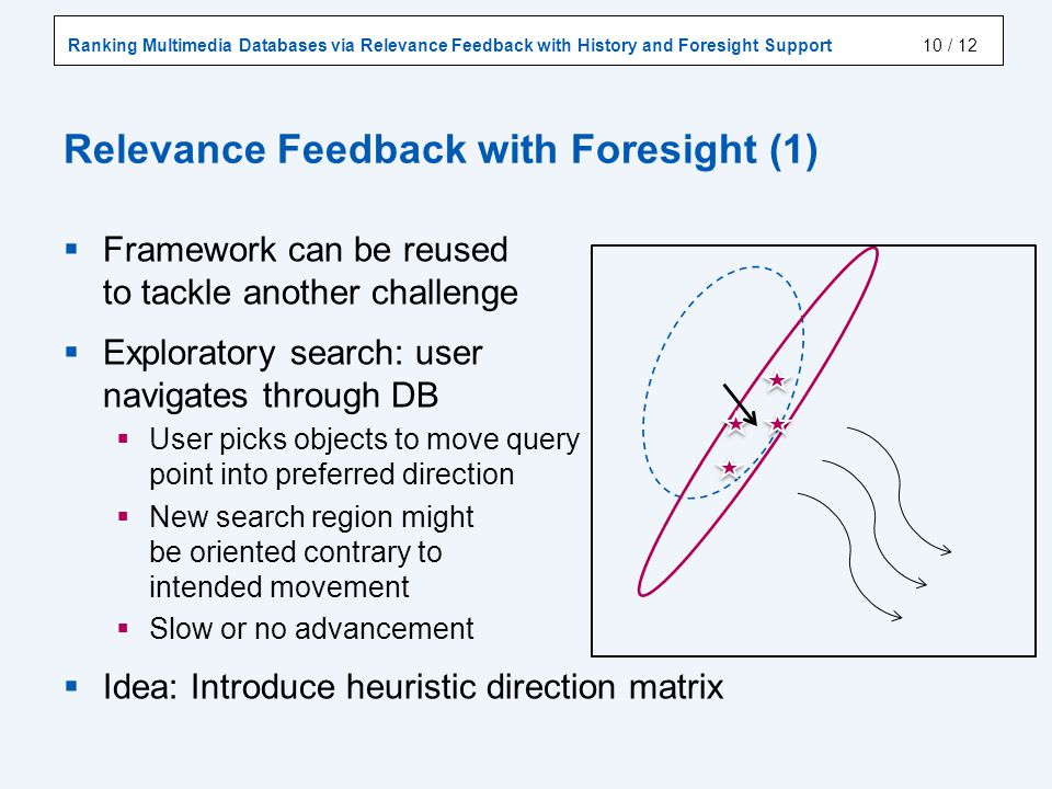Ranking Multimedia Databases via Relevance Feedback with History and Foresight Support / 12 Relevance Feedback with Foresight (1) 10 Framework can be reused to tackle another challenge Exploratory search: user navigates through DB User picks objects to move query point into preferred direction New search region might be oriented contrary to intended movement Slow or no advancement Idea: Introduce heuristic direction matrix