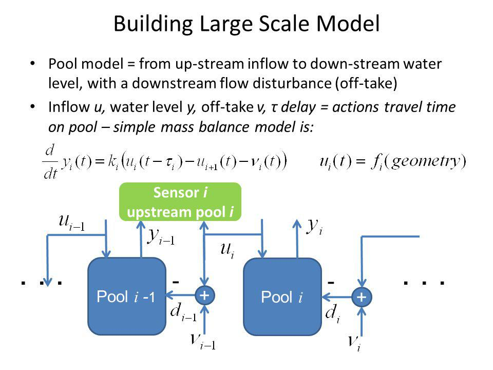 Model: pool by pool, regulator by regulator Water level for high flow Datum level may not be unified across system Canal slope 1/10,000 Water level for no flow Pool = canal section between regulators Length varies from 1km – 10km Water flow wise cross section: Off take Off take close to pivot point