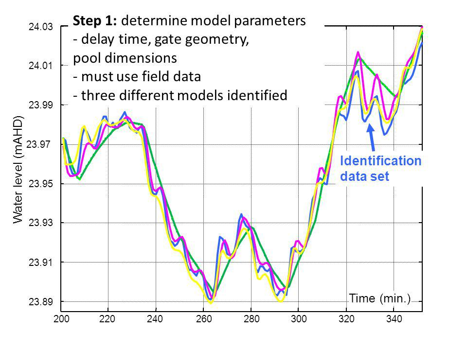 Models, prediction, simulation Systems with their signals can be considered in isolation – Simplify: divide and conquer: consider sub-systems & signal
