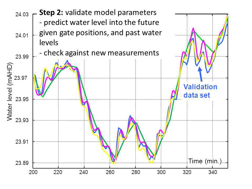 200220240260280300320340 23.89 23.91 23.93 23.95 23.97 23.99 24.01 24.03 Time (min.) Water level (mAHD) Identification data set Step 1: determine mode