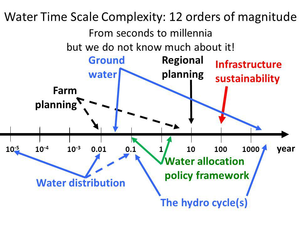 200320052009 Crisis Water management crisis, Water efficiency < 50%, Paucity of data, Poor quality data - everywhere Getting worse: equity, industrial